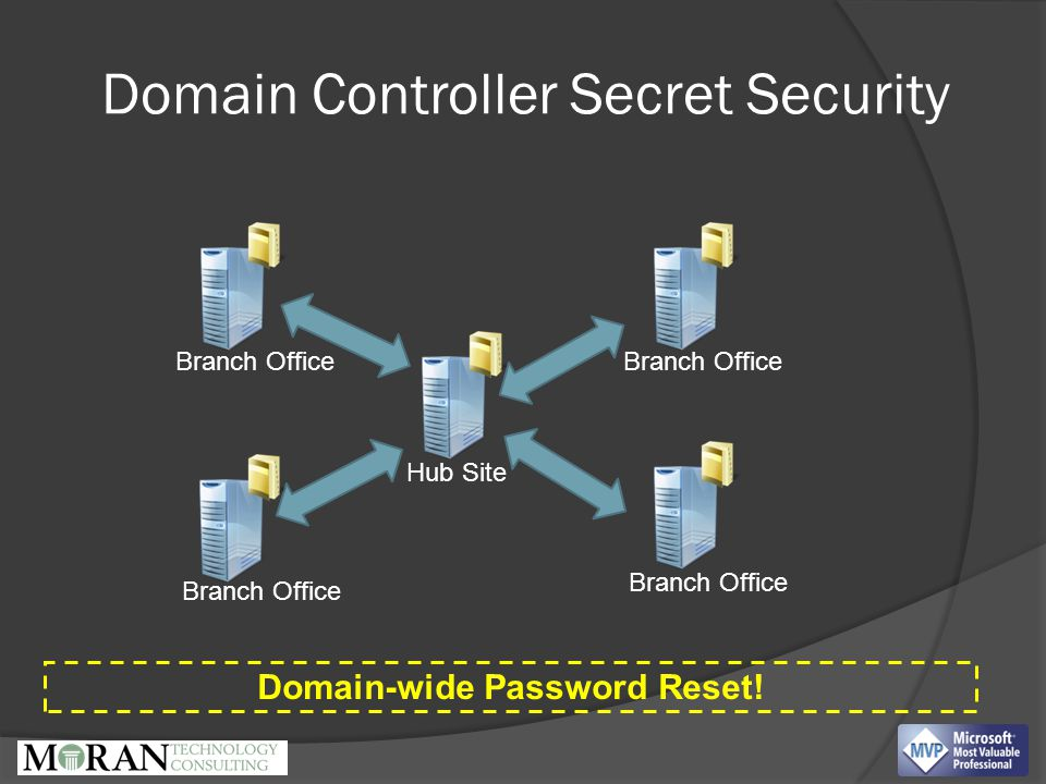 Domain Controller Secret Security Hub Site Branch Office Domain-wide Password Reset!