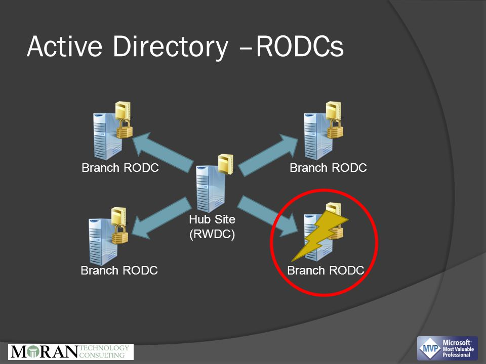 Active Directory –RODCs Hub Site (RWDC) Branch RODC