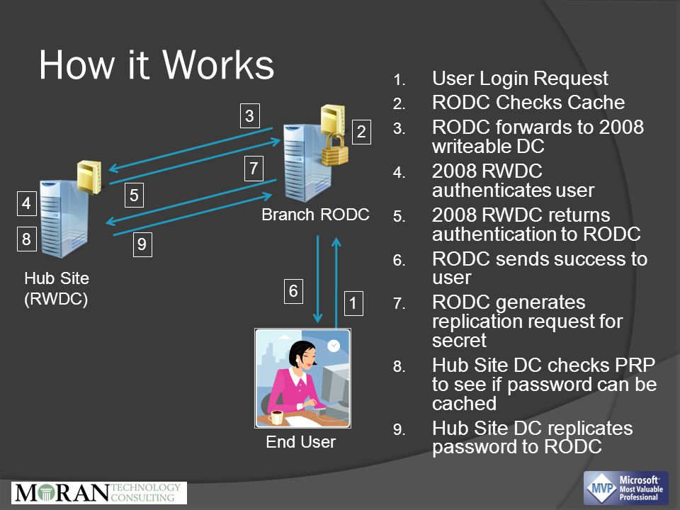 How it Works Hub Site (RWDC) Branch RODC End User 1.