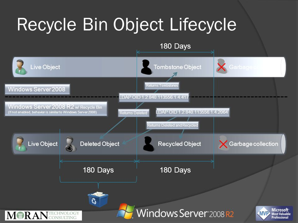 Recycle Bin Object Lifecycle Live ObjectDeleted ObjectRecycled Object Tombstone Object 180 Days Garbage collection Live Object Windows Server 2008 Windows Server 2008 R2 w/ Recycle Bin (If not enabled, behavior is similar to Windows Server 2008) LDAP OID 1.2.840.113556.1.4.417 LDAP OID 1.2.840.113556.1.4.2064 Returns Tombstones Returns Deleted and Recycled Returns Deleted