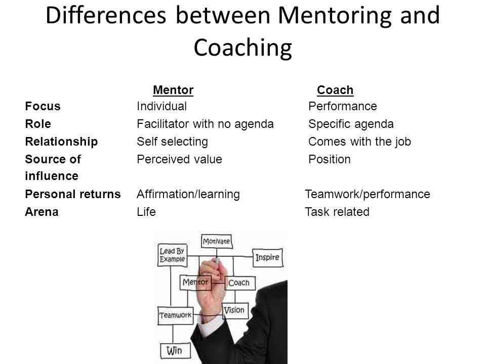 Where do you find a Coach or Mentor? ? = ? ?