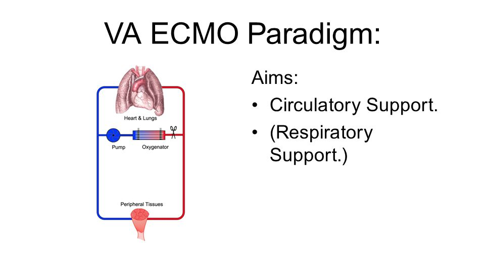VA ECMO Paradigm: Aims: Circulatory Support. (Respiratory Support.)