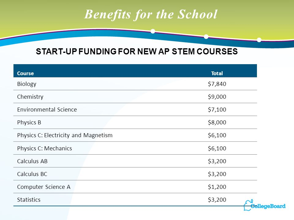 Benefits for the School START-UP FUNDING FOR NEW AP STEM COURSES CourseTotal Biology$7,840 Chemistry$9,000 Environmental Science$7,100 Physics B$8,000 Physics C: Electricity and Magnetism$6,100 Physics C: Mechanics$6,100 Calculus AB$3,200 Calculus BC$3,200 Computer Science A$1,200 Statistics$3,200