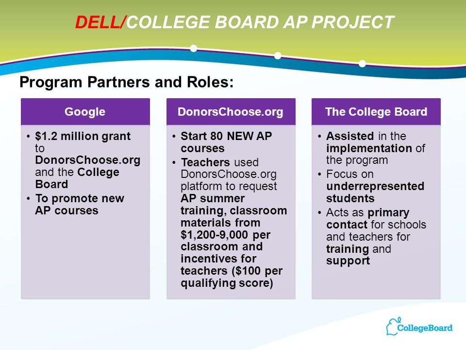 Program Partners and Roles: Google $1.2 million grant to DonorsChoose.org and the College Board To promote new AP courses DonorsChoose.org Start 80 NEW AP courses Teachers used DonorsChoose.org platform to request AP summer training, classroom materials from $1,200-9,000 per classroom and incentives for teachers ($100 per qualifying score) The College Board Assisted in the implementation of the program Focus on underrepresented students Acts as primary contact for schools and teachers for training and support DELL/COLLEGE BOARD AP PROJECT