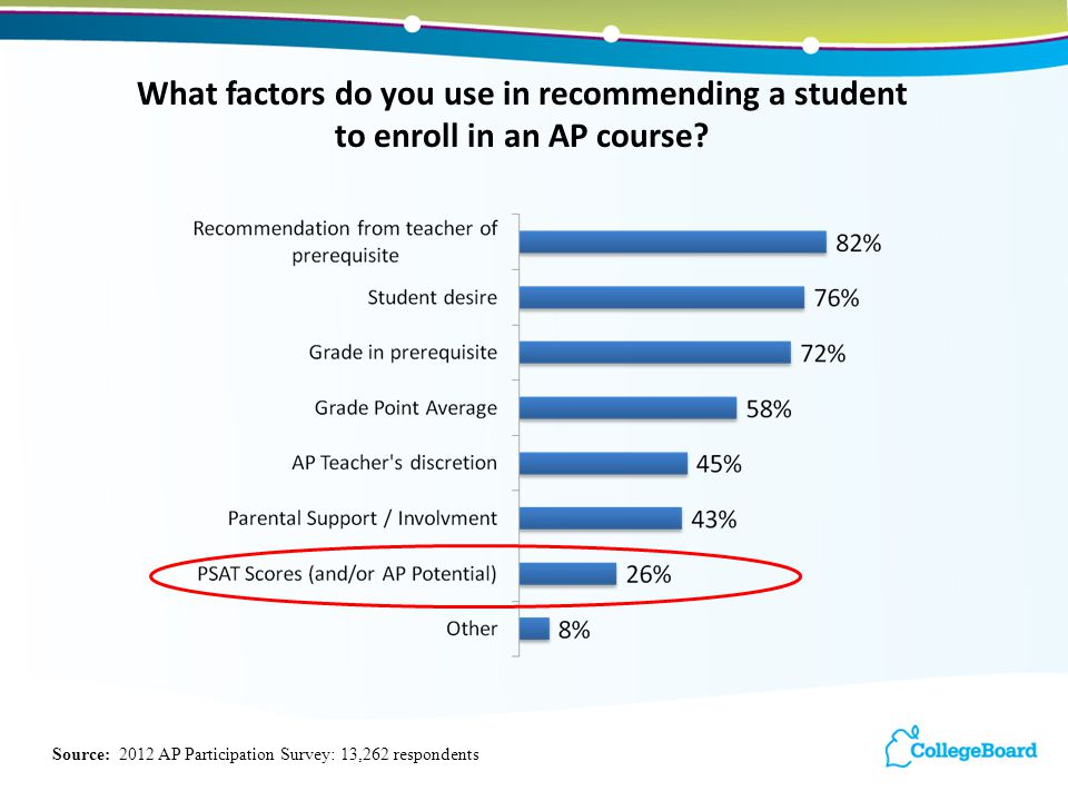 15 What factors do you use in recommending a student to enroll in an AP course.