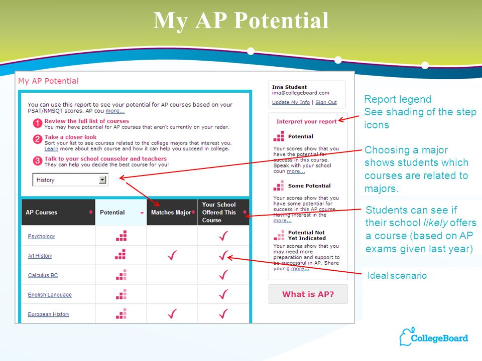 My AP Potential Report legend See shading of the step icons Choosing a major shows students which courses are related to majors. Ideal scenario Studen
