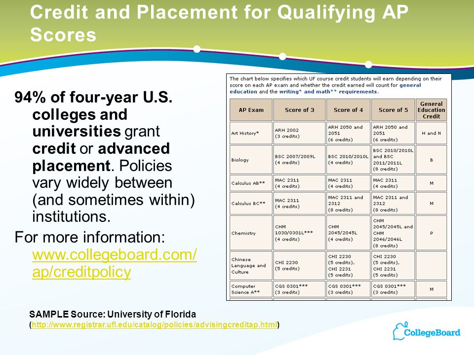 Credit and Placement for Qualifying AP Scores 94% of four-year U.S. colleges and universities grant credit or advanced placement. Policies vary widely