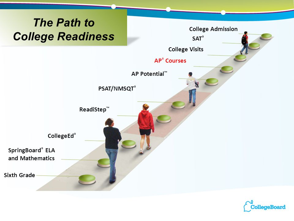 SpringBoard ® ELA and Mathematics PSAT/NMSQT ® AP Potential ™ College Visits SAT ® AP ® Courses College Admission ReadiStep ™ CollegeEd ® Sixth Grade The Path to College Readiness