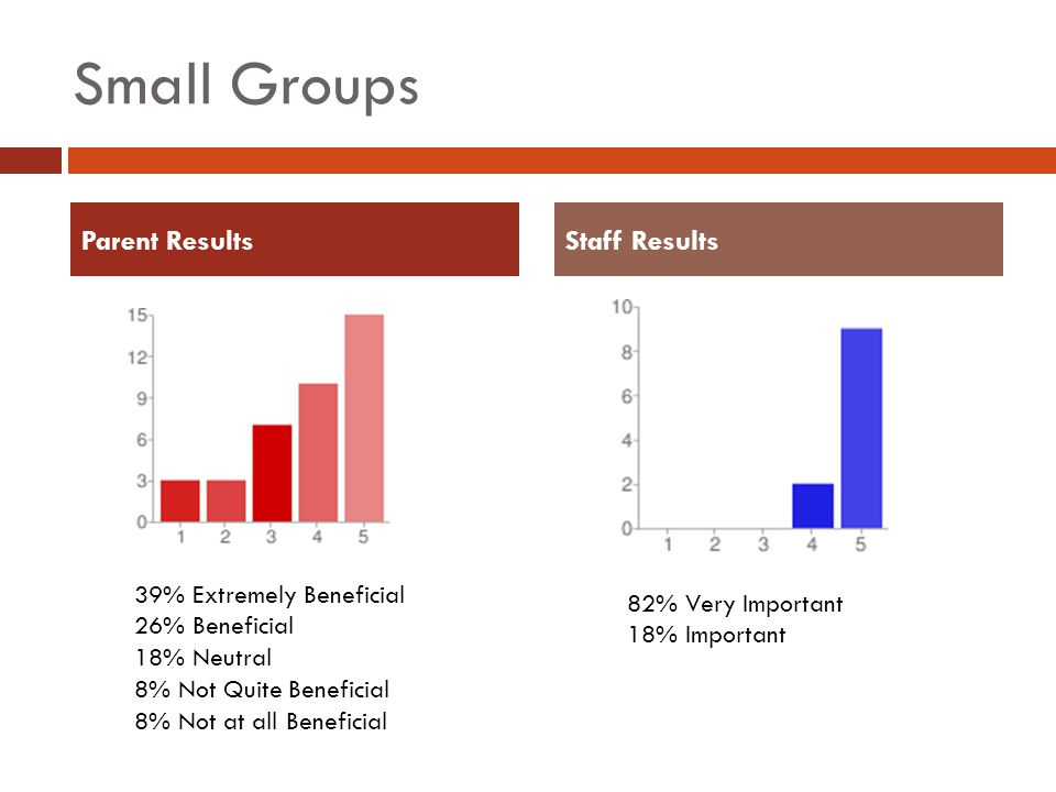 Small Groups Parent ResultsStaff Results 39% Extremely Beneficial 26% Beneficial 18% Neutral 8% Not Quite Beneficial 8% Not at all Beneficial 82% Very Important 18% Important