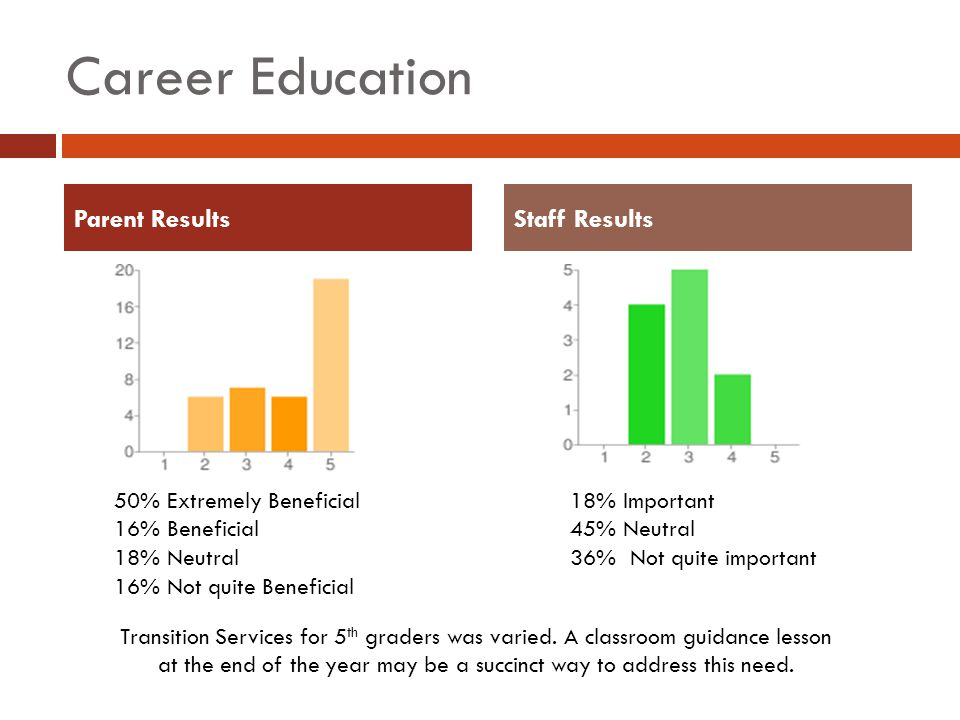 Career Education Parent ResultsStaff Results 18% Important 45% Neutral 36% Not quite important 50% Extremely Beneficial 16% Beneficial 18% Neutral 16% Not quite Beneficial Transition Services for 5 th graders was varied.