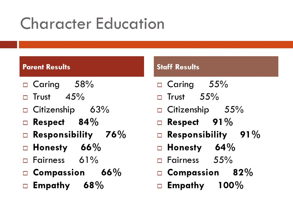 Character Education  Caring 58%  Trust 45%  Citizenship 63%  Respect 84%  Responsibility 76%  Honesty 66%  Fairness 61%  Compassion 66%  Empathy 68%  Caring 55%  Trust 55%  Citizenship 55%  Respect 91%  Responsibility 91%  Honesty 64%  Fairness 55%  Compassion 82%  Empathy 100% Parent ResultsStaff Results