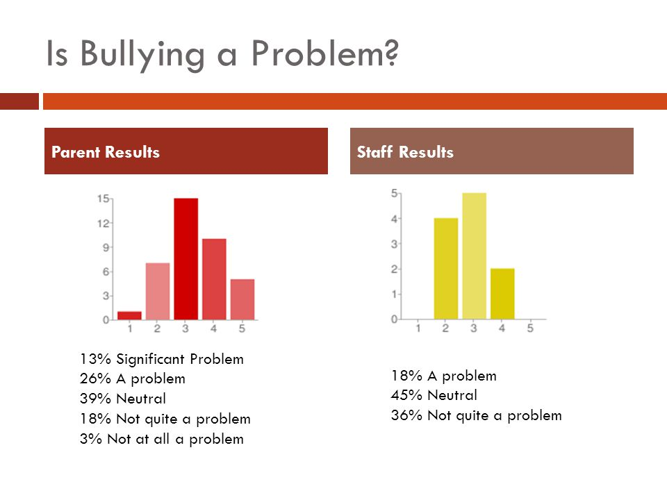 Is Bullying a Problem.
