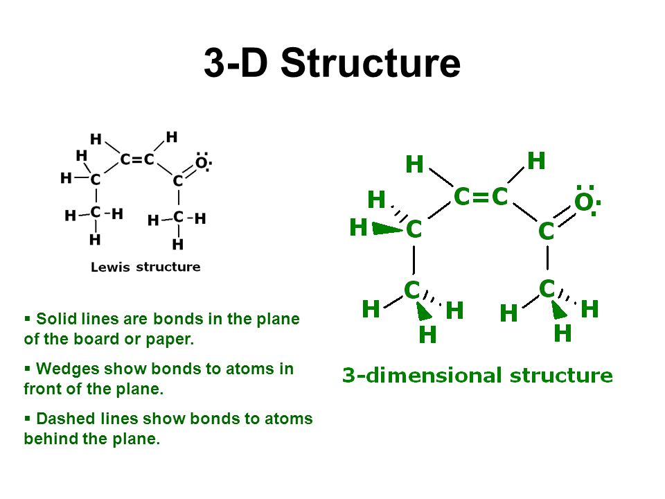3-D Structure  Solid lines are bonds in the plane of the board or paper.