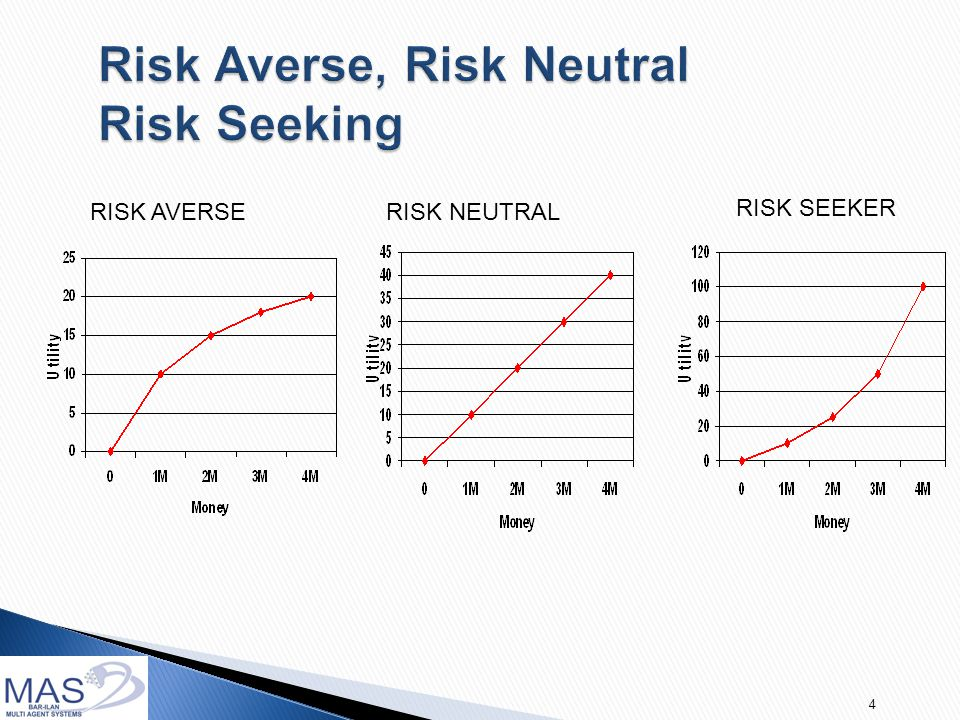 4 RISK AVERSERISK NEUTRAL RISK SEEKER