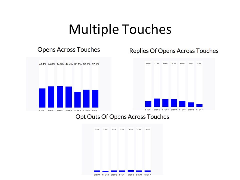 Multiple Touches