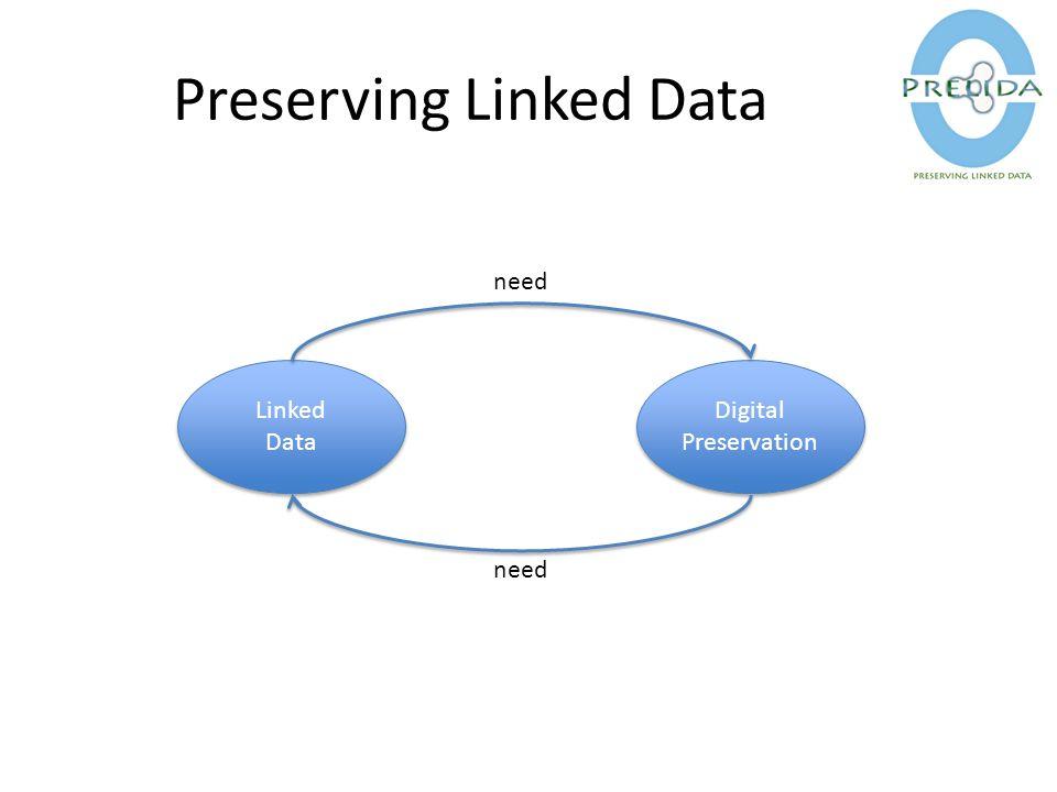 Preserving Linked Data Digital Preservation Digital Preservation Linked Data Linked Data need