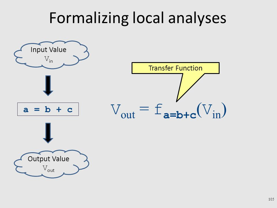 Formalizing local analyses 105 a = b + c Output Value V out Input Value V in V out = f a=b+c ( V in ) Transfer Function