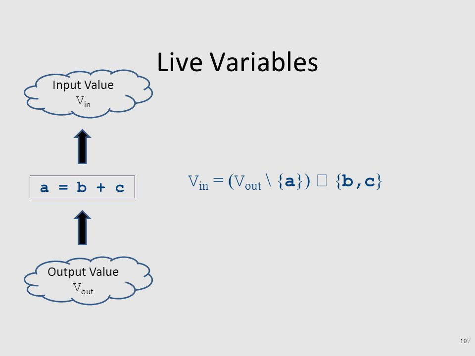 Live Variables 107 a = b + c Output Value V out Input Value V in V in = ( V out \ { a })  { b,c }
