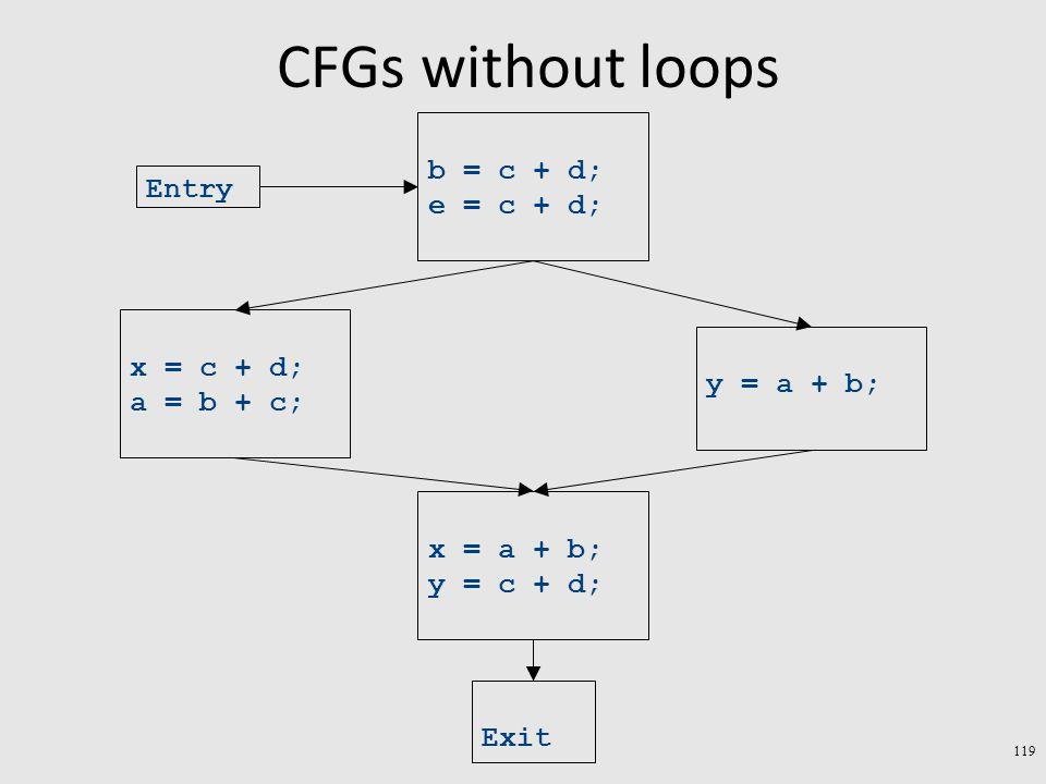 CFGs without loops 119 Exit x = a + b; y = c + d; y = a + b; x = c + d; a = b + c; b = c + d; e = c + d; Entry
