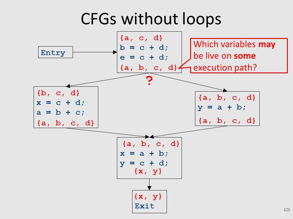 CFGs without loops 120 Exit x = a + b; y = c + d; y = a + b; x = c + d; a = b + c; b = c + d; e = c + d; Entry {x, y} {a, b, c, d} {b, c, d} {a, b, c, d} {a, c, d} .