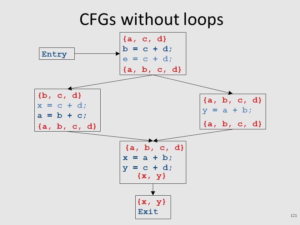 CFGs without loops 121 Exit x = a + b; y = c + d; y = a + b; x = c + d; a = b + c; b = c + d; e = c + d; Entry {x, y} {a, b, c, d} {b, c, d} {a, b, c, d} {a, c, d}