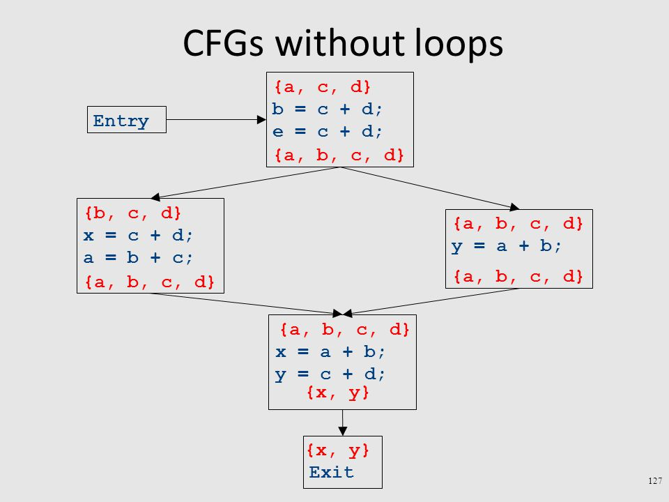 CFGs without loops 127 Exit x = a + b; y = c + d; y = a + b; x = c + d; a = b + c; b = c + d; e = c + d; Entry {x, y} {a, b, c, d} {b, c, d} {a, b, c, d} {a, c, d}