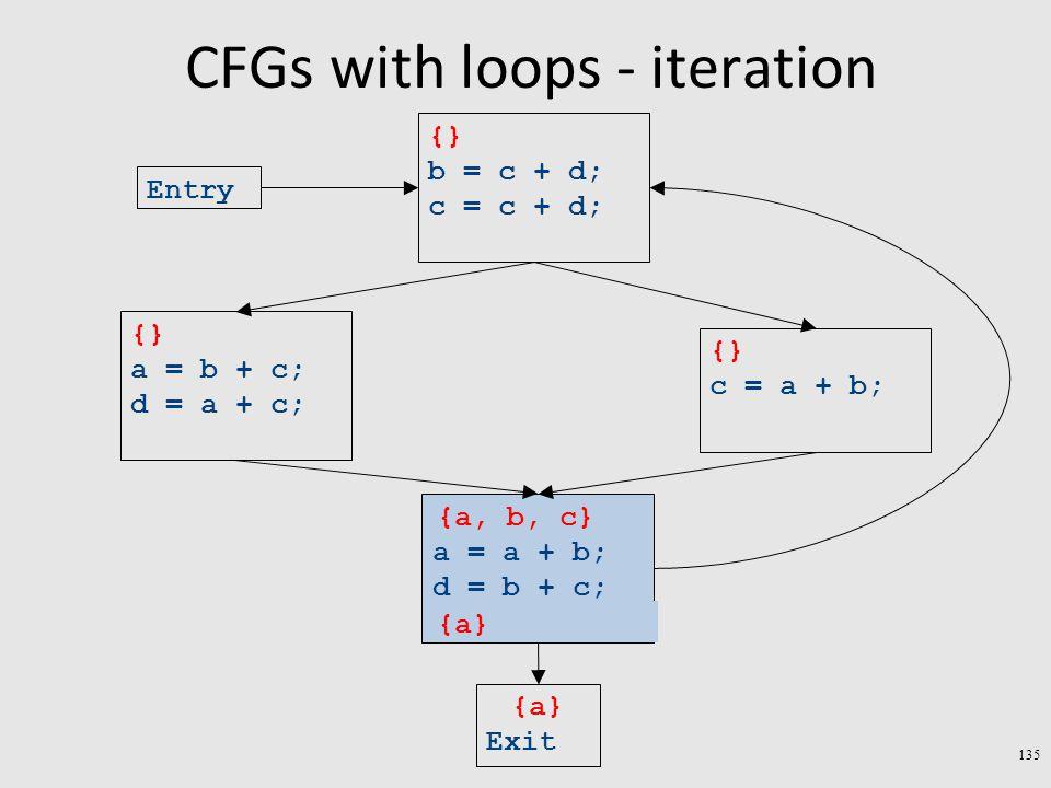 CFGs with loops - iteration 135 Exit a = a + b; d = b + c; c = a + b; a = b + c; d = a + c; b = c + d; c = c + d; Entry {a} {} {a, b, c} {a}