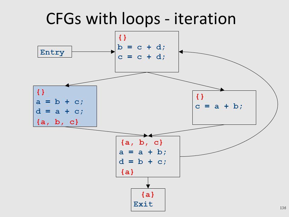 CFGs with loops - iteration 136 Exit a = a + b; d = b + c; c = a + b; a = b + c; d = a + c; b = c + d; c = c + d; Entry {a} {} {a, b, c} {a} {a, b, c}