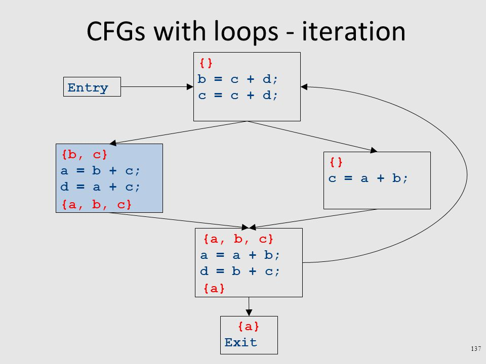 CFGs with loops - iteration 137 Exit a = a + b; d = b + c; c = a + b; a = b + c; d = a + c; b = c + d; c = c + d; Entry {a} {} {b, c} {} {a, b, c} {a} {a, b, c}