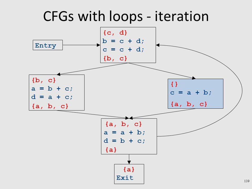 CFGs with loops - iteration 139 Exit a = a + b; d = b + c; c = a + b; a = b + c; d = a + c; b = c + d; c = c + d; Entry {a} {} {b, c} {c, d} {a, b, c} {a} {a, b, c} {b, c} {a, b, c}