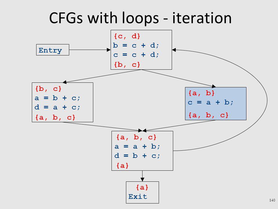 CFGs with loops - iteration 140 Exit a = a + b; d = b + c; c = a + b; a = b + c; d = a + c; b = c + d; c = c + d; Entry {a} {a, b} {b, c} {c, d} {a, b, c} {a} {a, b, c} {b, c} {a, b, c}