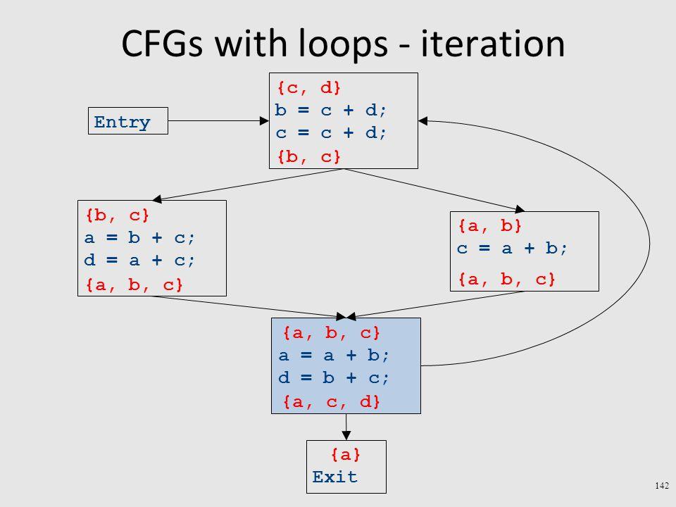 CFGs with loops - iteration 142 Exit a = a + b; d = b + c; c = a + b; a = b + c; d = a + c; b = c + d; c = c + d; Entry {a} {a, b} {b, c} {c, d} {a, b, c} {a, c, d} {a, b, c} {b, c} {a, b, c}