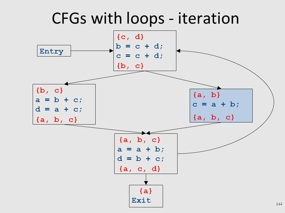 CFGs with loops - iteration 144 Exit a = a + b; d = b + c; c = a + b; a = b + c; d = a + c; b = c + d; c = c + d; Entry {a} {a, b} {b, c} {c, d} {a, b, c} {a, c, d} {a, b, c} {b, c} {a, b, c}