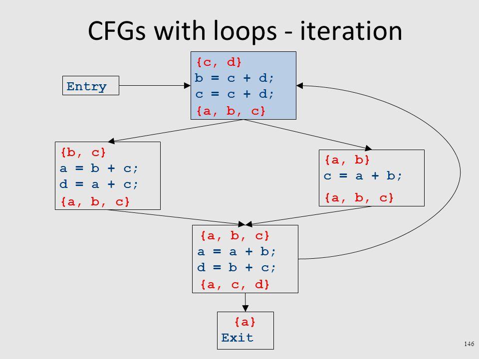 CFGs with loops - iteration 146 Exit a = a + b; d = b + c; c = a + b; a = b + c; d = a + c; b = c + d; c = c + d; Entry {a} {a, b} {b, c} {c, d} {a, b, c} {a, c, d} {a, b, c}