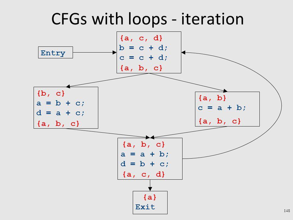 CFGs with loops - iteration 148 Exit a = a + b; d = b + c; c = a + b; a = b + c; d = a + c; b = c + d; c = c + d; Entry {a} {a, b} {b, c} {a, c, d} {a, b, c} {a, c, d} {a, b, c}
