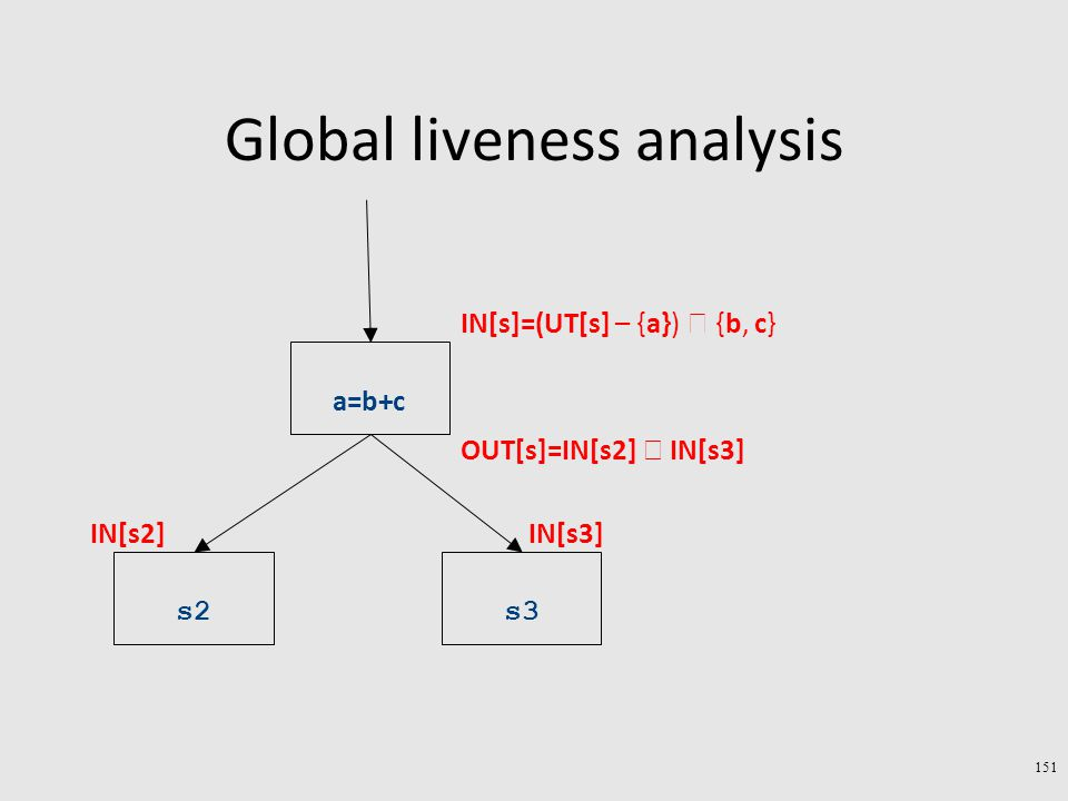 Global liveness analysis 151 a=b+c s2s3 IN[s2]IN[s3] OUT[s]=IN[s2]  IN[s3] IN[s]=(UT[s] – {a})  {b, c}