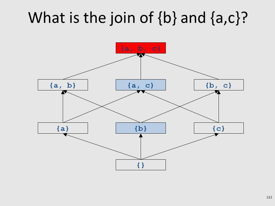 What is the join of {b} and {a,c}? 163 {} {a}{b}{c} {a, b}{a, c}{b, c} {a, b, c}