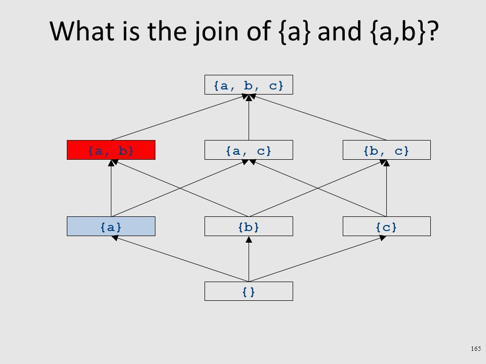 What is the join of {a} and {a,b}? 165 {} {a}{b}{c} {a, b}{a, c}{b, c} {a, b, c}
