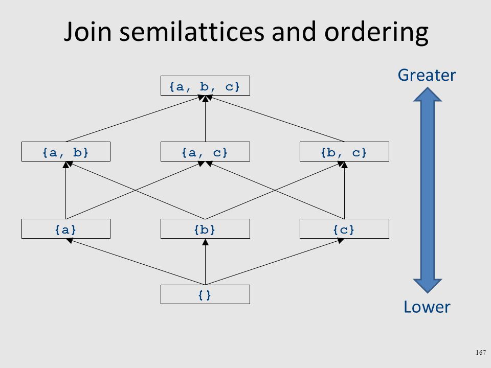 Join semilattices and ordering 167 {} {a}{b}{c} {a, b}{a, c}{b, c} {a, b, c} Greater Lower