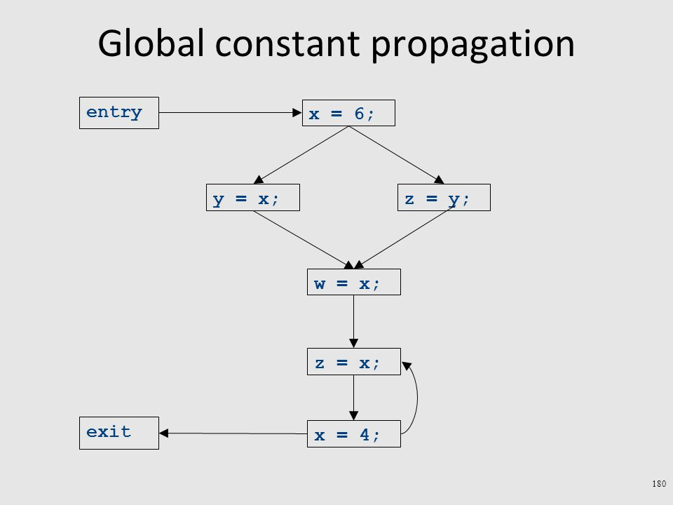 Global constant propagation 180 exit x = 4; z = x; w = x; y = x;z = y; x = 6; entry