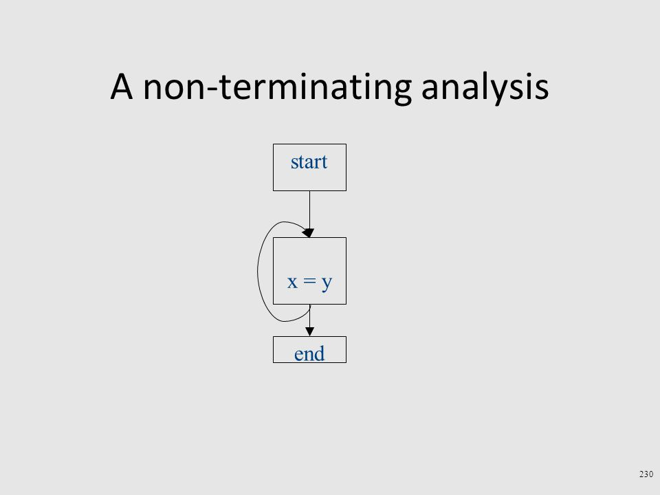 A non-terminating analysis 230 start end x = y
