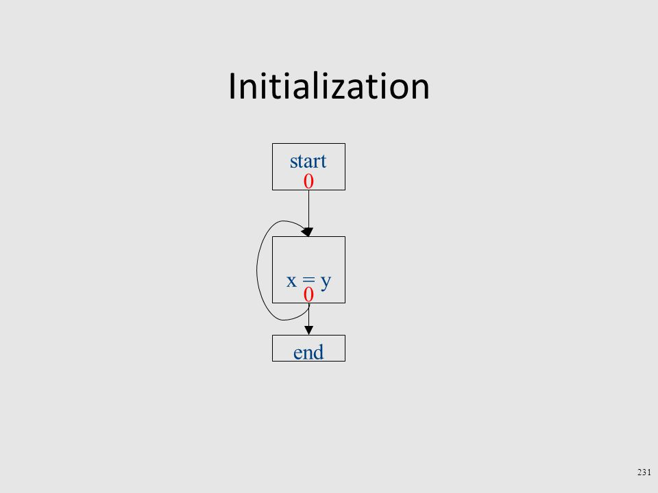 Initialization 231 start end x = y 0 0