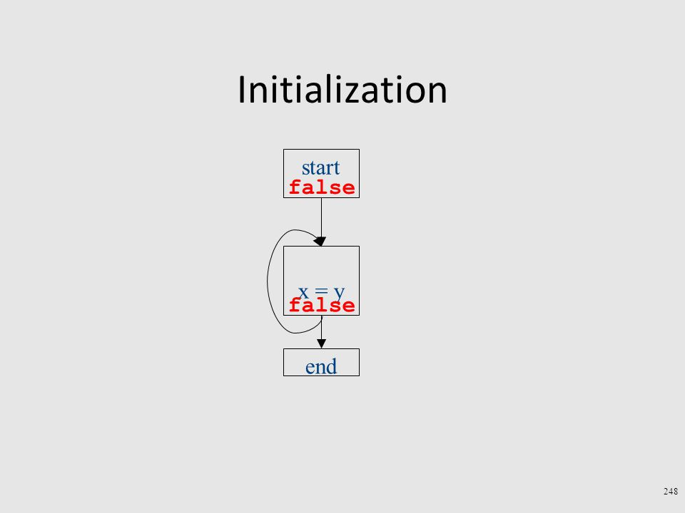 Initialization 248 start end x = y false
