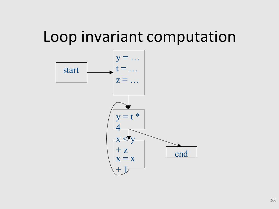 Loop invariant computation 266 y = t * 4 x < y + z end x = x + 1 start y = … t = … z = …