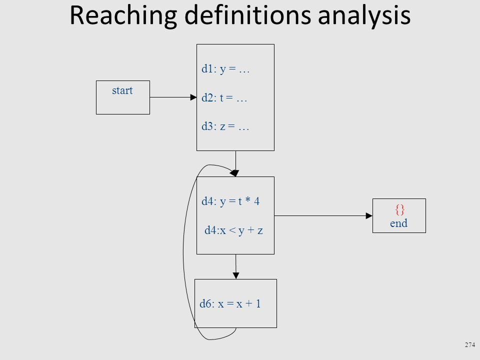 Reaching definitions analysis 274 d4: y = t * 4 d4:x < y + z d6: x = x + 1 d1: y = … d2: t = … d3: z = … start end {}