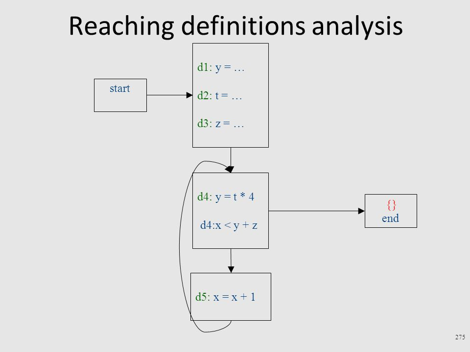 Reaching definitions analysis 275 d4: y = t * 4 d4:x < y + z d5: x = x + 1 start d1: y = … d2: t = … d3: z = … end {}