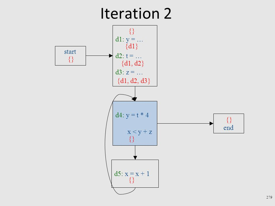 Iteration 2 279 d4: y = t * 4 x < y + z end d5: x = x + 1 start d1: y = … d2: t = … d3: z = … {} {d1} {d1, d2} {d1, d2, d3} {}