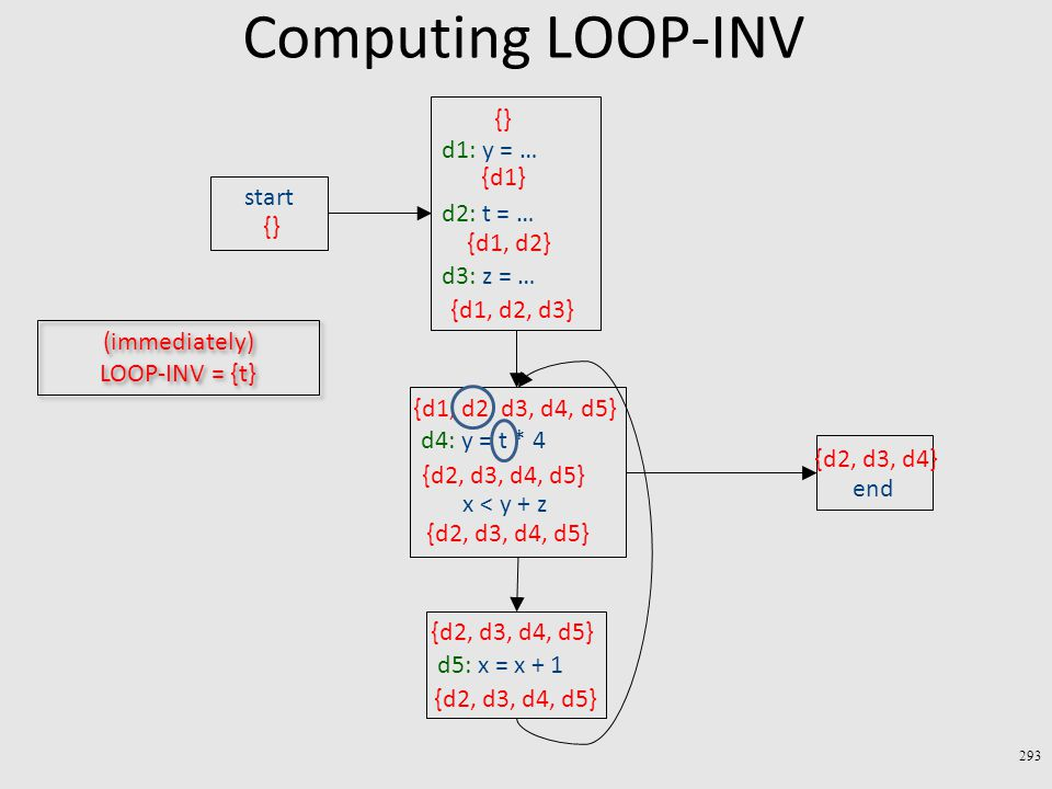 Computing LOOP-INV 293 end start d1: y = … d2: t = … d3: z = … {} {d2, d3, d4} {d1} {d1, d2} {d1, d2, d3} d4: y = t * 4 x < y + z d5: x = x + 1 {d1, d2, d3, d4, d5} {d2, d3, d4, d5} (immediately) LOOP-INV = {t}