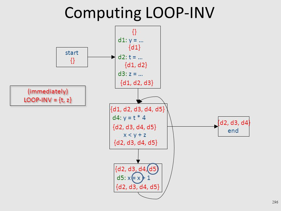 Computing LOOP-INV 296 end start d1: y = … d2: t = … d3: z = … {} {d2, d3, d4} {d1} {d1, d2} {d1, d2, d3} d4: y = t * 4 x < y + z d5: x = x + 1 {d1, d2, d3, d4, d5} {d2, d3, d4, d5} (immediately) LOOP-INV = {t, z}