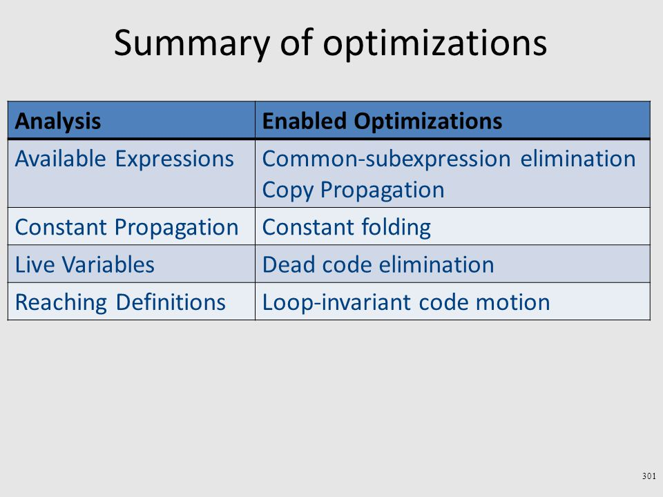 Summary of optimizations 301 Enabled OptimizationsAnalysis Common-subexpression elimination Copy Propagation Available Expressions Constant foldingConstant Propagation Dead code eliminationLive Variables Loop-invariant code motionReaching Definitions